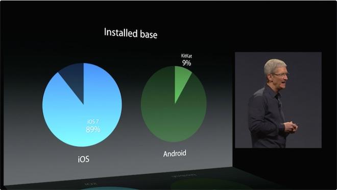 wwdc_android vs ios