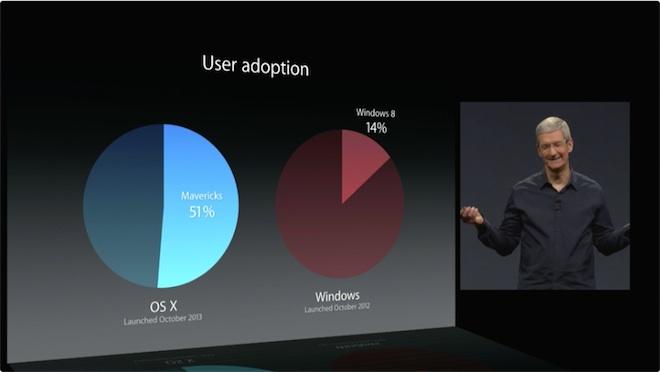 wwdc_windows vs macosX