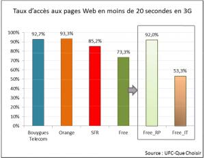 ufc rapport oct2014_3G_accès internet1