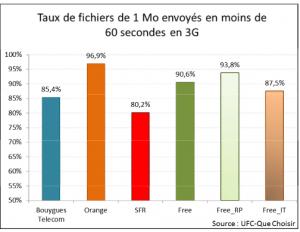 ufc rapport oct2014_3G_envoi fichiers1