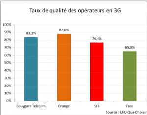 ufc rapport oct2014_3G_qualité