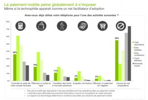 usages mobiles 2014_paiement mobile