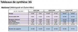 Antennes 3G_rapport Avril au 1er Mai 2015