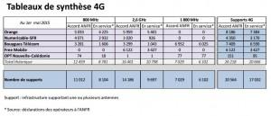 Antennes 4G_rapport Avril au 1er Mai 2015