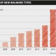 L'éditeur en solutions anti-virus G Data Software vient de publier à ce jour un rapport détaillé sur la propagation des malwares pendant le 1er Semestre de l'année 2015 avec un triste constat pour la France : elle intègre le tiercé des pays hébergeurs de sites Web dangereux...