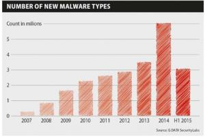 Nombres de nouveaux malwares par an 1er semestre 2015_rapport G Data