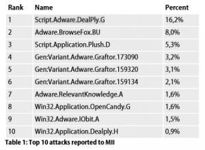 Top 10 adwares et LPI 1er semestre 2015_rapport G Data