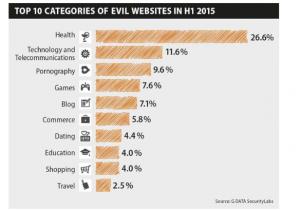 Top 10 des sites web malicieux 1er semestre 2015_rapport G Data