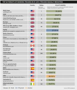 Top 20 des systèmes bancaires e-paiement potentiellement infectés 1er semestre 2015_rapport G Data