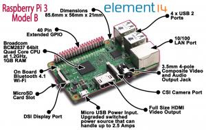 Raspberry Pi 3_caracteristiques techniques