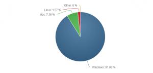 NetMarketShare_PDM OS desktop 2015