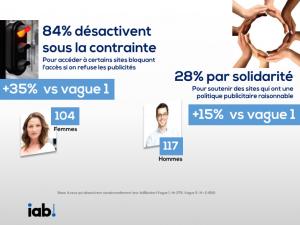 barometre-adblock-ipsos-octobre-2016_raisons-desactivation