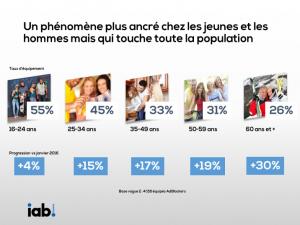 barometre-adblock-ipsos-octobre-2016_type-population