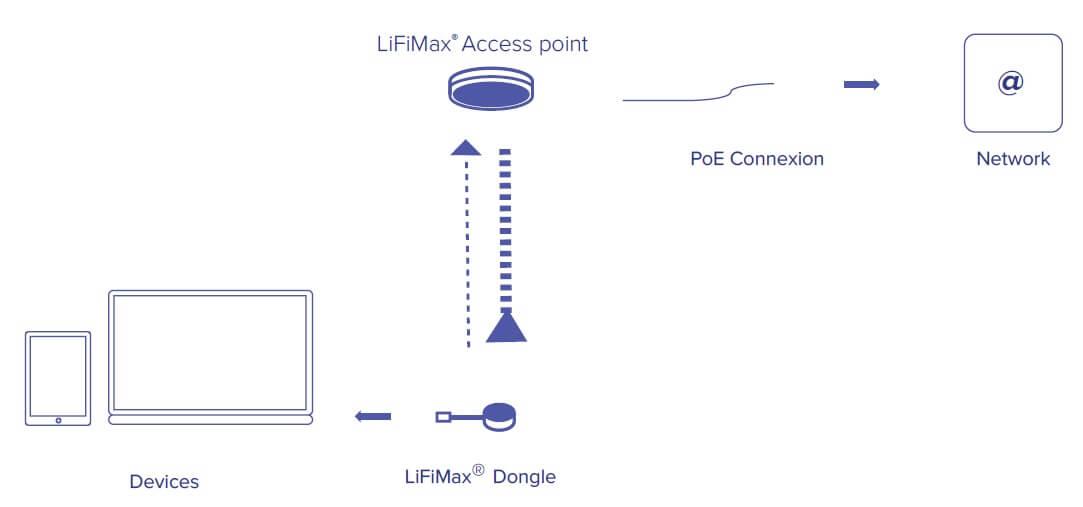Li-Fi : Oledcomm présente ses produits dédiés au CES (comme le Wi-Fi mais avec un L) !