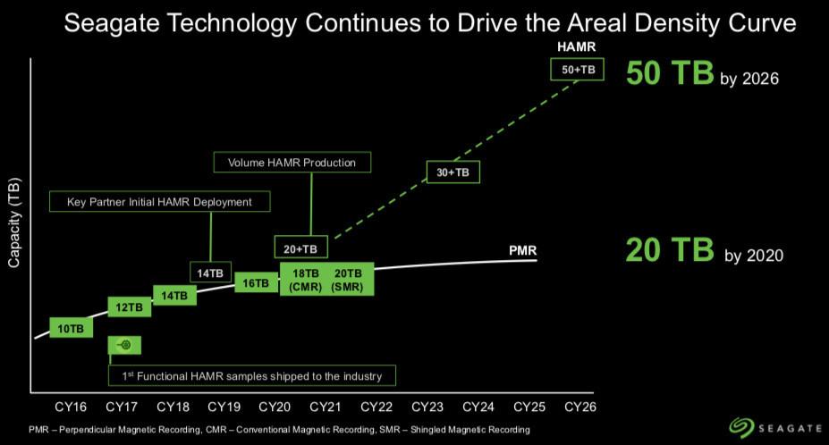 Seagate : le HDD à 50 To, c'est pour 2026 ! (le SSD en amuse-bouche, pour les détracteurs)