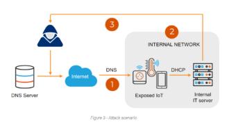 NAME:WRECK : mise en lumière de 9 vulnérabilités au sein de 4 piles TCP / IP permettant un exploit potentiel de type DoS ou RCE depuis des DNS !
